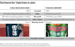 Comparasing of China breweries