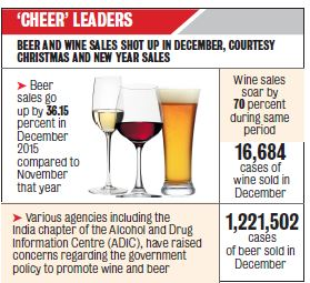 India. Beer, Wine Sales Make a Spirited Jump