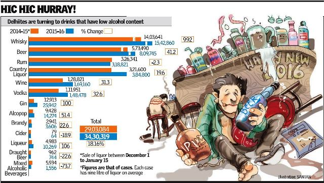 India. Beer packs a punch in Delhi this winter