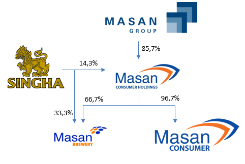 Thailand&Vietnam. Singha transferred $650 million for purchasing shares of Masan Consumer and Masan Brewery Holdings