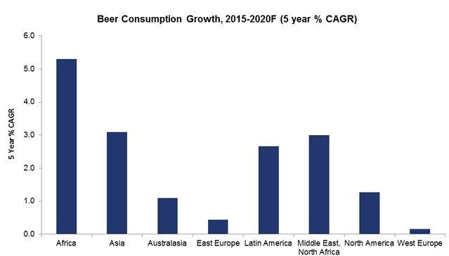 Africa set to eclipse Asia in beer – research