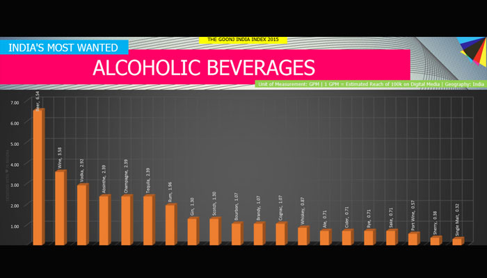 What Indians want more – Beer, Whisky or Rum?