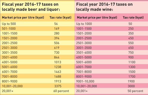 Myanmar. Alcohol and cigarette taxes get complex