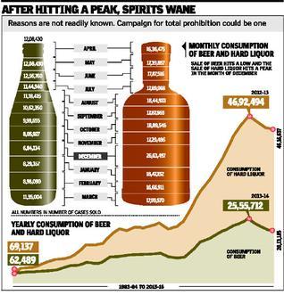India. Liquor sale falling in Tamil Nadu