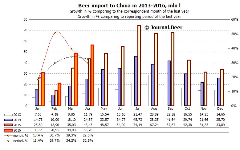 Beer Import to China
