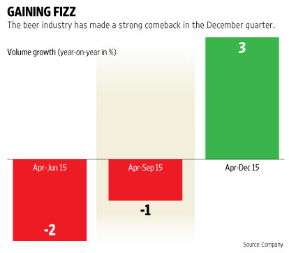 India. United Breweries: the beer drought ends