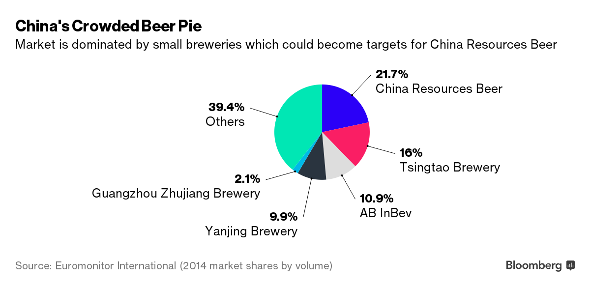 More Brewers in Sights After China Resources Snow Beer Buy