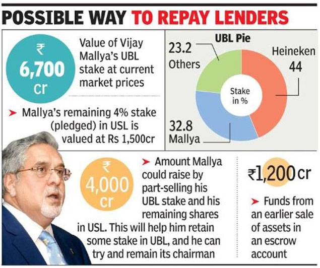 India. Mallya may give UBL control to Heineken to settle with banks