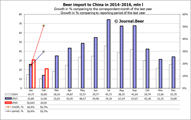 The Chinese continue to consume more import beer
