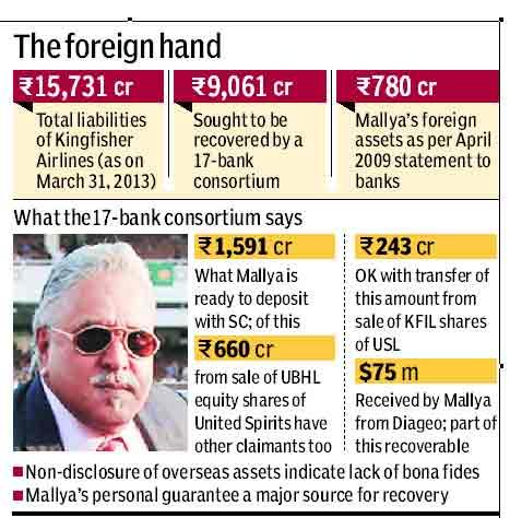 India. Lenders insist on listing of Vijay Mallya's overseas assets