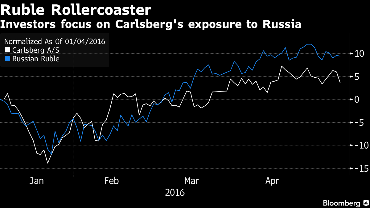 Carlsberg Sales Fall Flat as Brewer Cautions on Russia, Asia