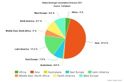 canadean-global-beverage-consumption-pie-chart-up-to-2021-tu