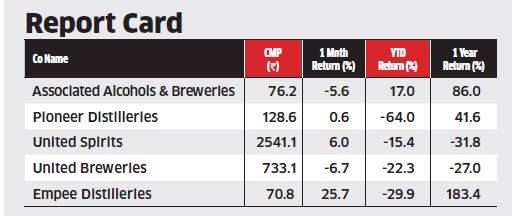 India. Liquor stocks slide on likely ban in Tamil Nadu