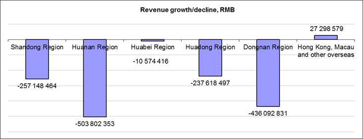 In 2015 Tsingtao profit fell in all regions of China, only export grew