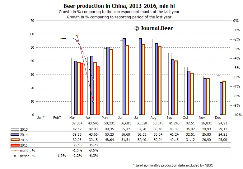 Beer_production_in_China