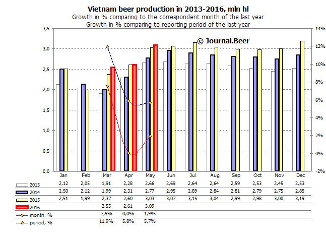 Vietnam. Beer production dynamics in May slowed down.