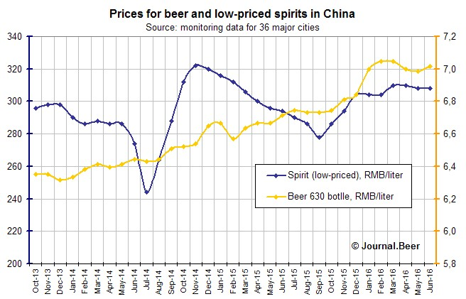 China. Prices for beer in a glass bottle went 4.5% up during the year