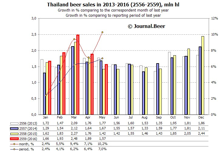 Beer sales in Thailand began growing rapidly in 2016