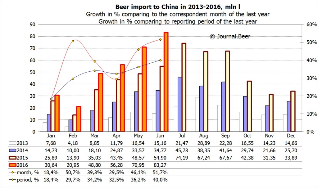 In 1H2016, share of imported beer in Chinese market rose to 1.4%