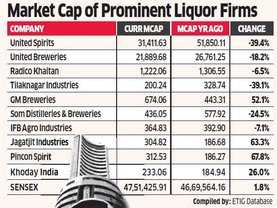 India. Liquor companies lost $4 billion last year due to prohibition and GST exclusion