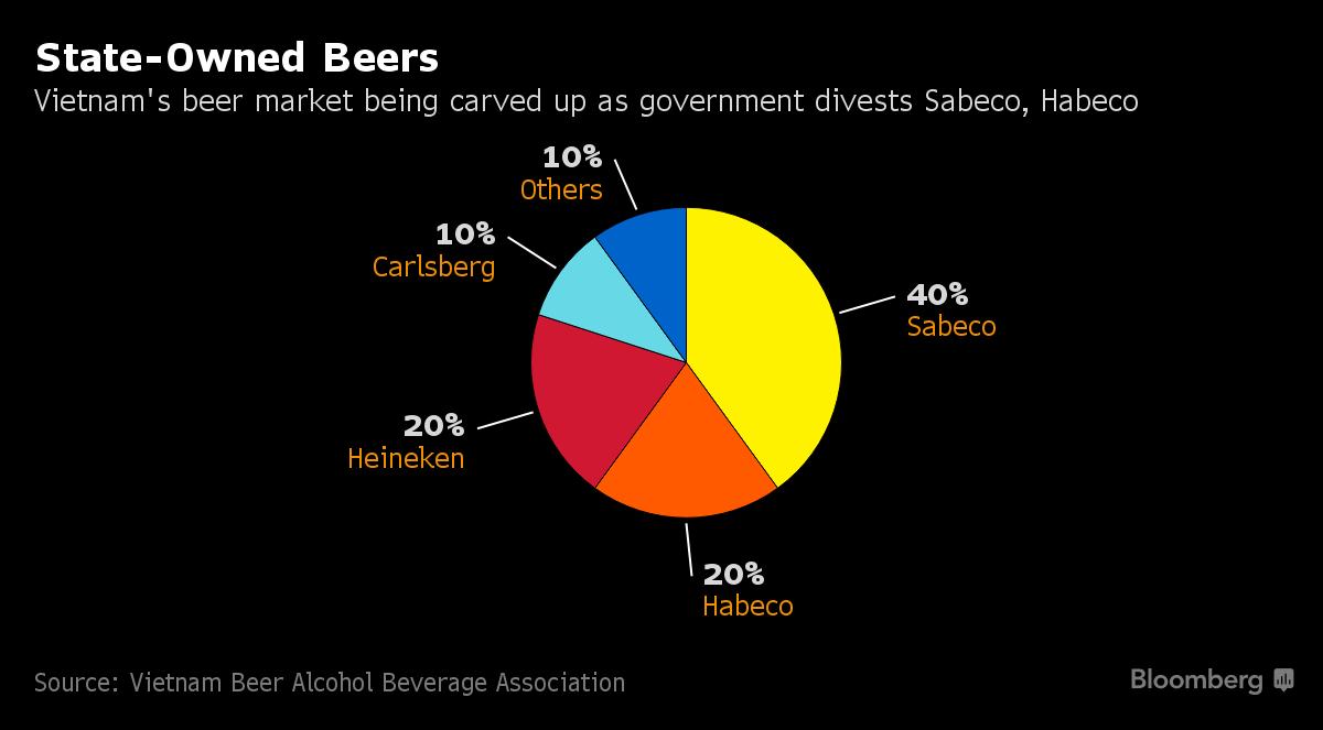 AB InBev, Asahi Among Suitors for Vietnam's Biggest Brewery