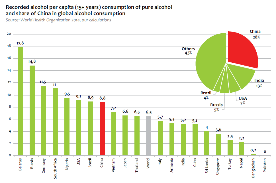A look at a typical alcohol consumption level