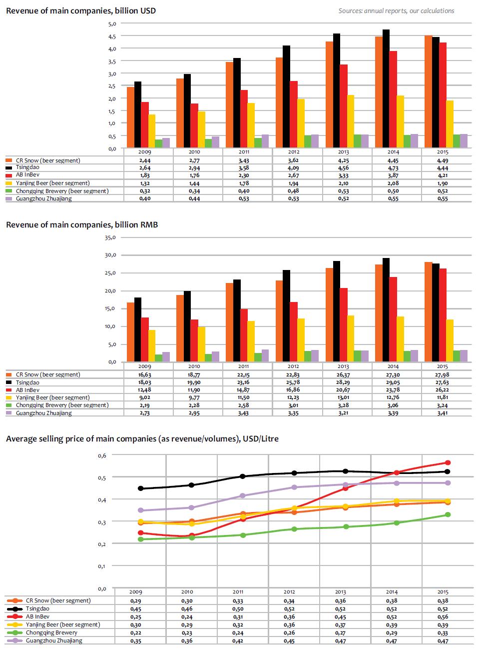 financial analysis of ab inbev