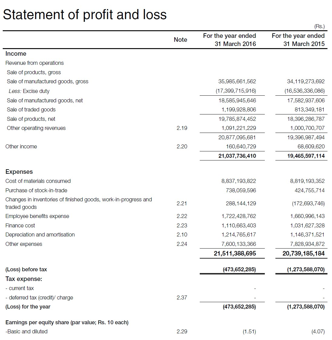 SABMiller India Ltd again in the red, but the losses are decreasing