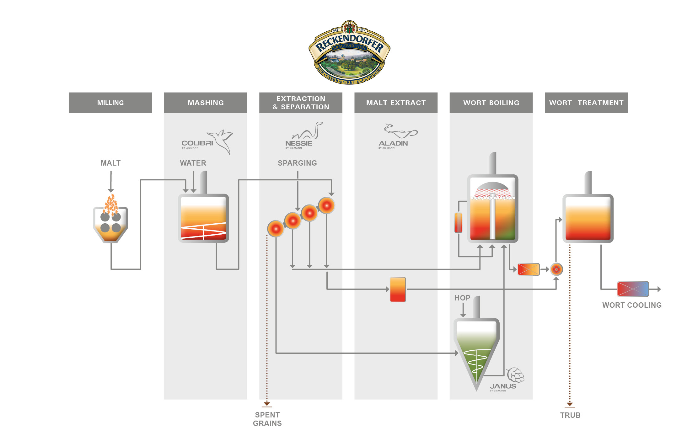 Fig. 1: Process diagram of the OMNIUM brewhouse of Schlossbrauerei Reckendorf.